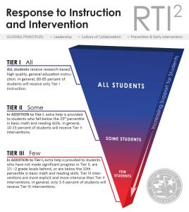 RTI2_triangle